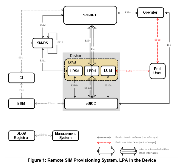 SM-DP+ Diagram