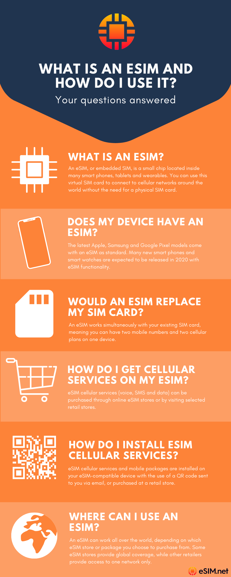 What is an eSIM and how does it work? - Infographic
