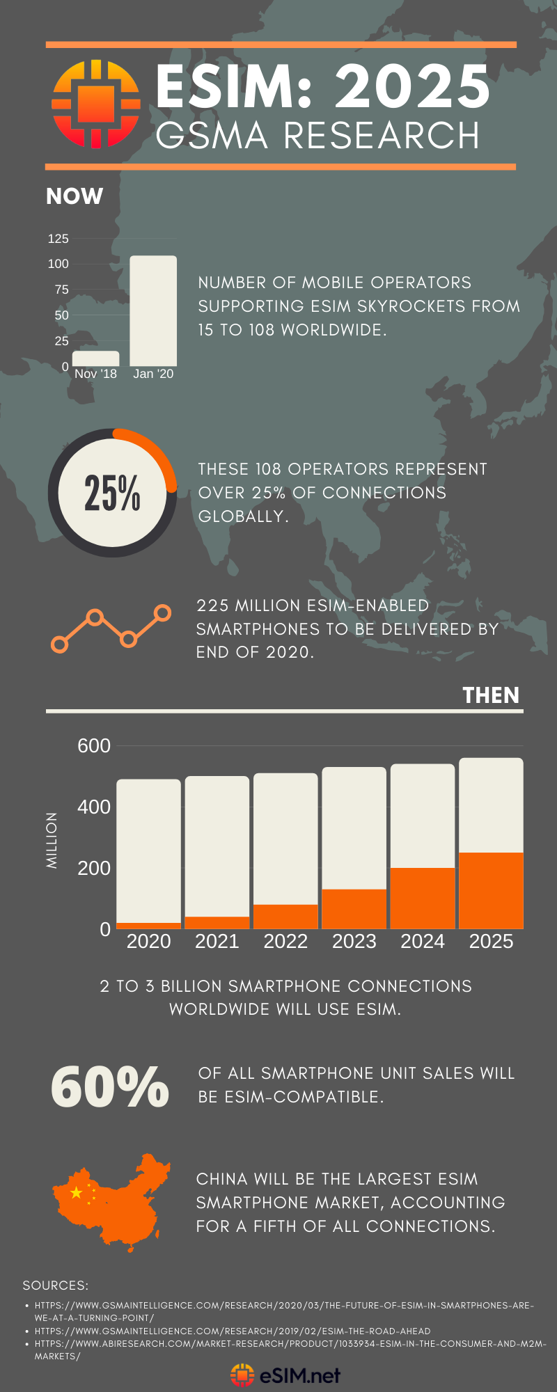 Infographic showing eSIM trends and insights from GSMA March 2020 report